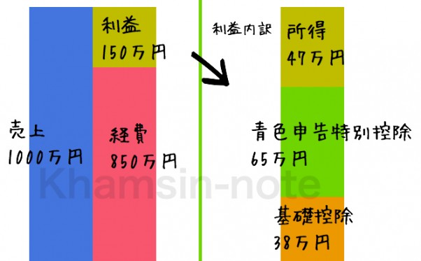 青色申告特別控除65万円のイメージ