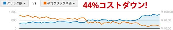 44%のコストダウン